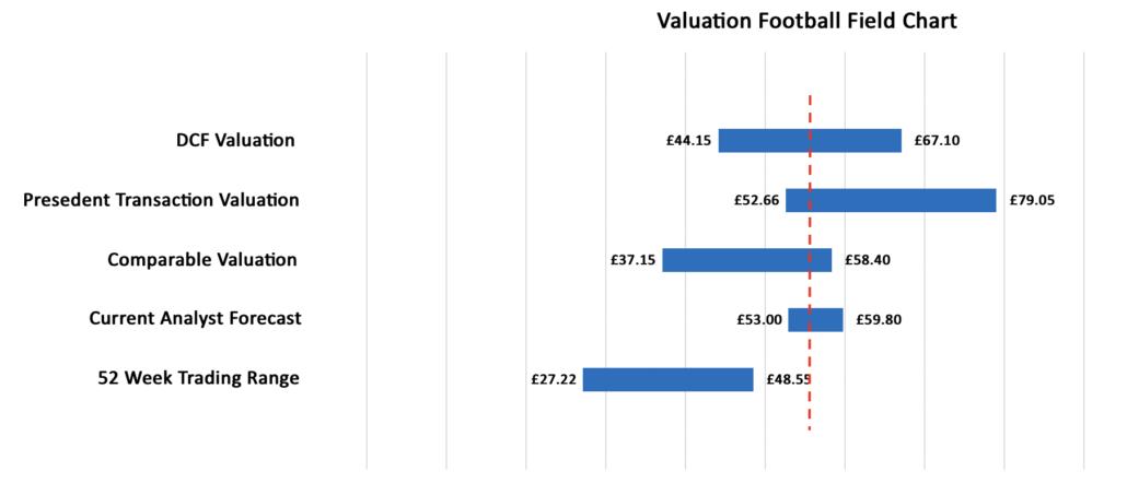 Football Field graph